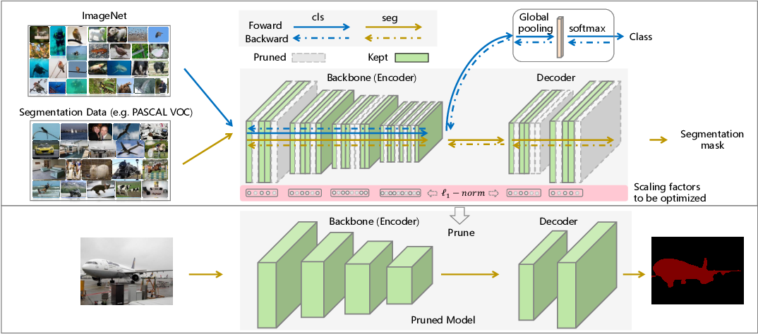 Figure 1 for Multi-Task Pruning for Semantic Segmentation Networks