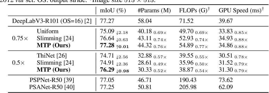 Figure 3 for Multi-Task Pruning for Semantic Segmentation Networks