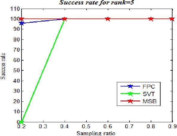 Figure 1 for Matrix recovery using Split Bregman