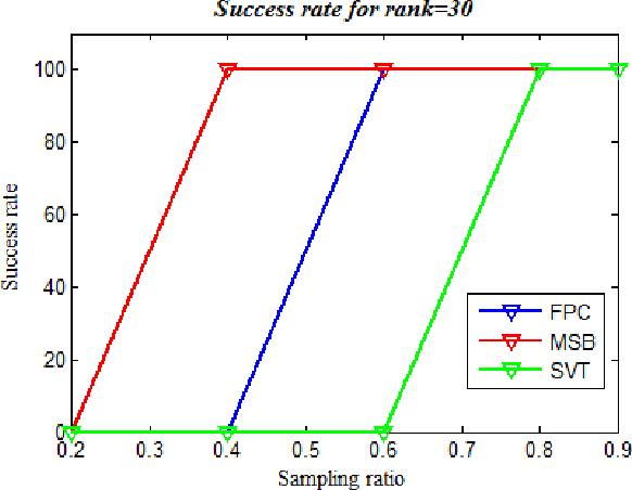 Figure 3 for Matrix recovery using Split Bregman