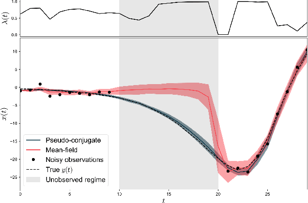 Figure 3 for Automatic structured variational inference