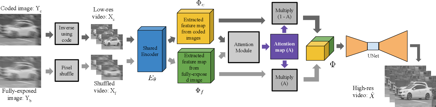 Figure 2 for Video Reconstruction by Spatio-Temporal Fusion of Blurred-Coded Image Pair