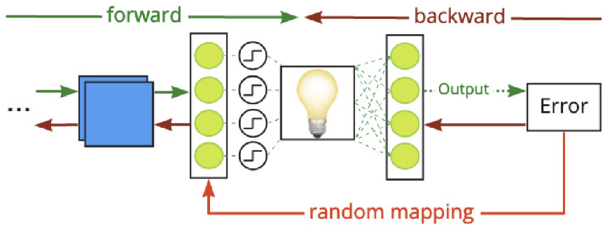 Figure 2 for Adversarial Robustness by Design through Analog Computing and Synthetic Gradients