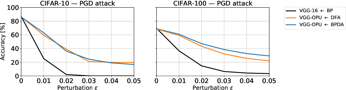 Figure 3 for Adversarial Robustness by Design through Analog Computing and Synthetic Gradients