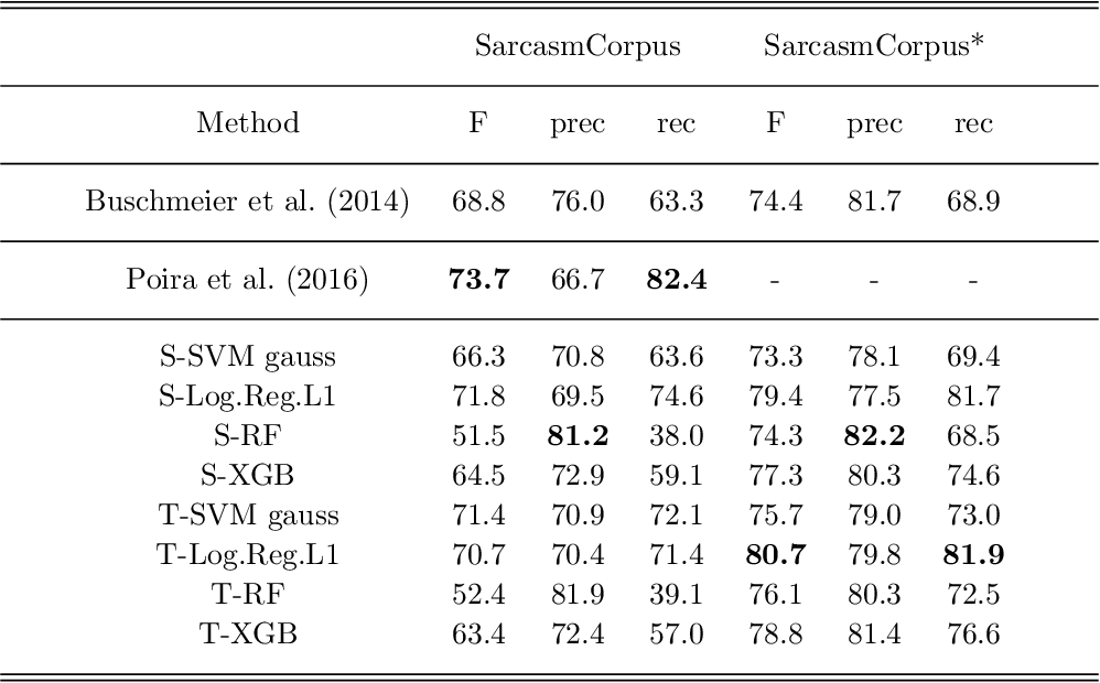 Figure 1 for Effectiveness of Data-Driven Induction of Semantic Spaces and Traditional Classifiers for Sarcasm Detection