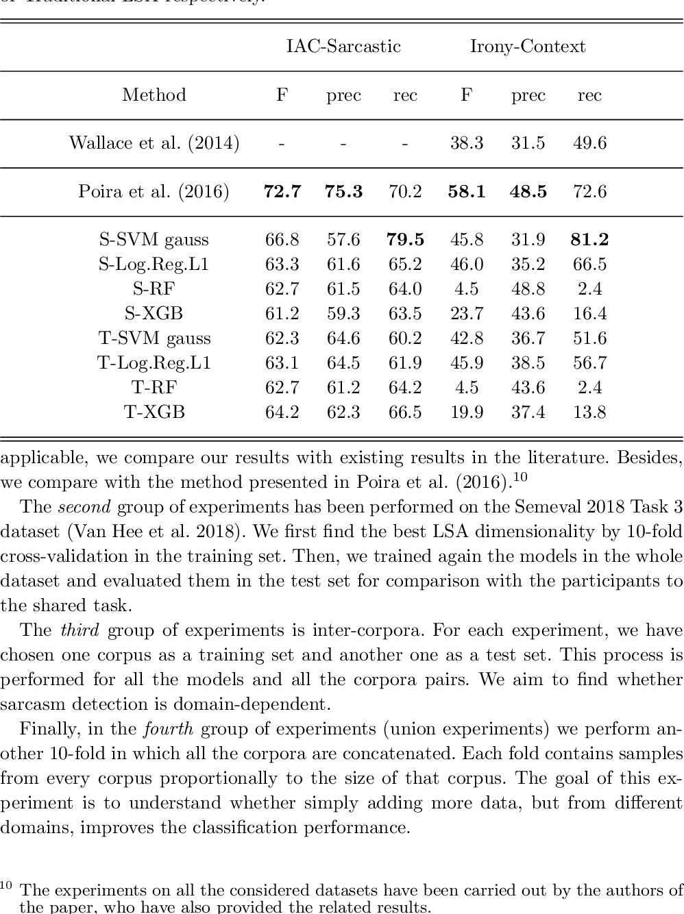 Figure 3 for Effectiveness of Data-Driven Induction of Semantic Spaces and Traditional Classifiers for Sarcasm Detection
