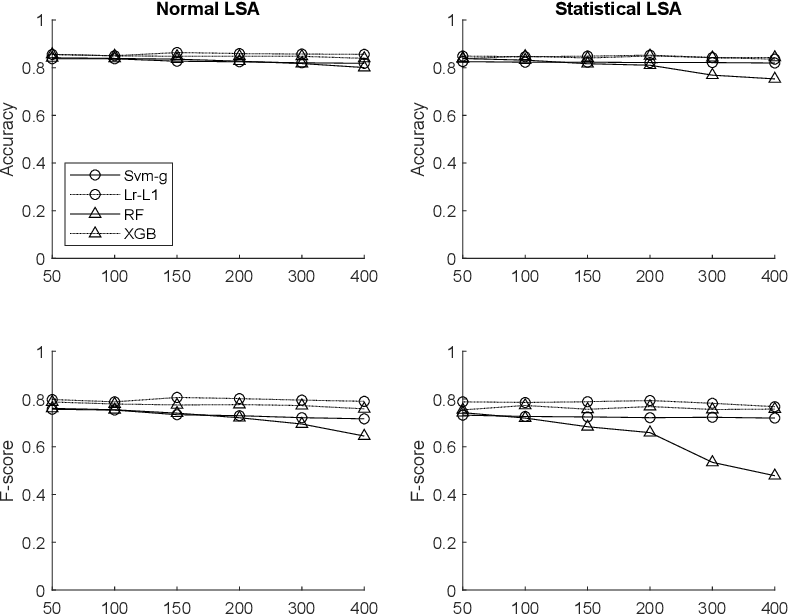 Figure 4 for Effectiveness of Data-Driven Induction of Semantic Spaces and Traditional Classifiers for Sarcasm Detection