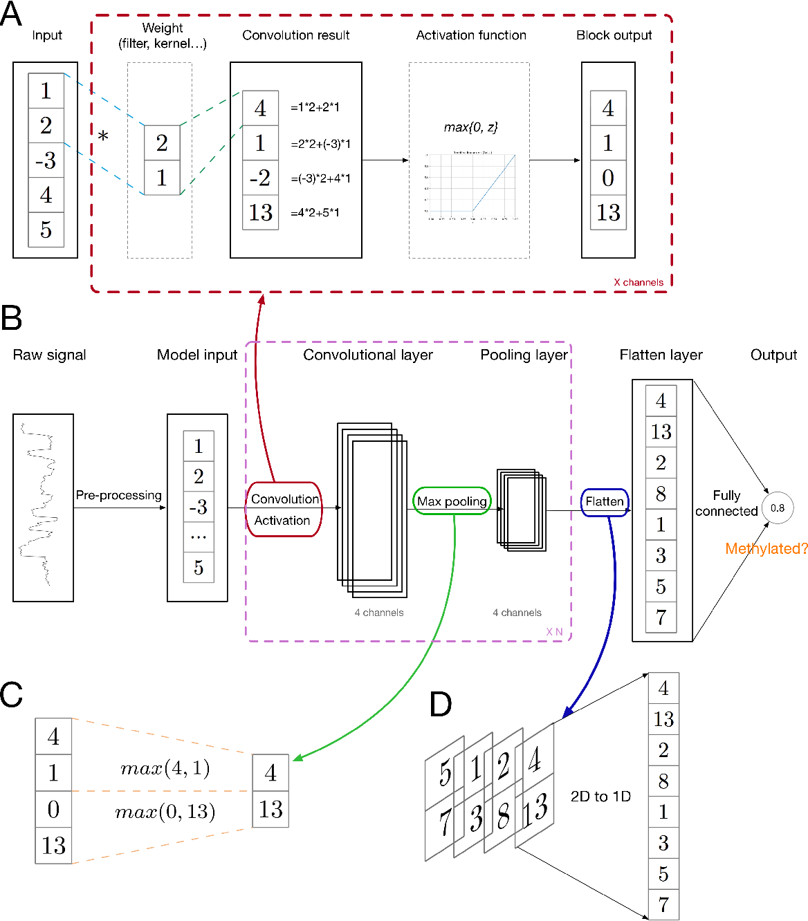 Figure 4 for Deep learning in bioinformatics: introduction, application, and perspective in big data era