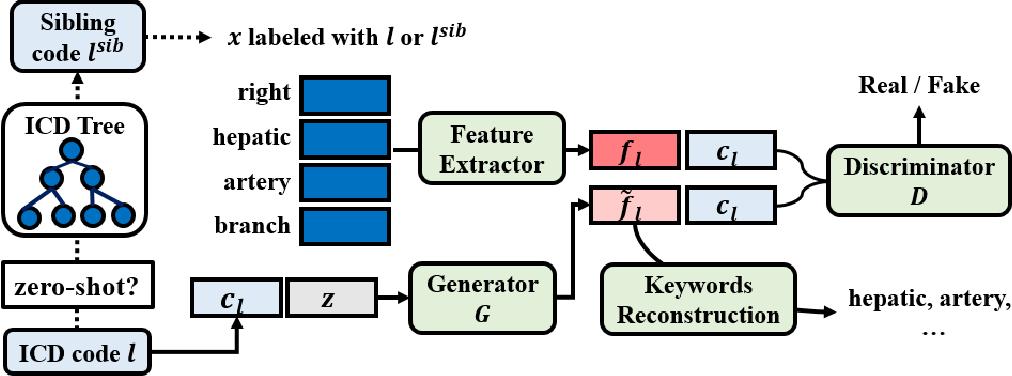 Figure 1 for Generalized Zero-shot ICD Coding