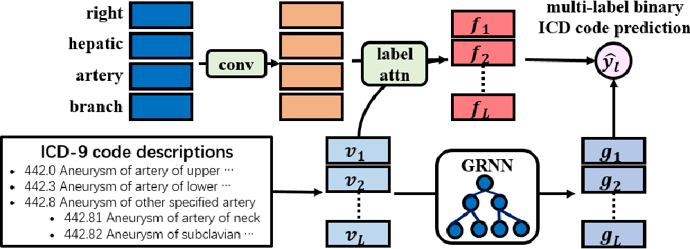 Figure 3 for Generalized Zero-shot ICD Coding