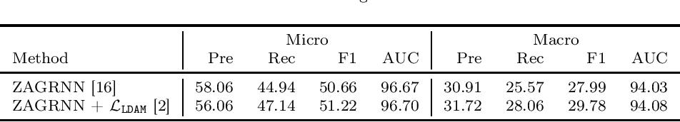 Figure 2 for Generalized Zero-shot ICD Coding