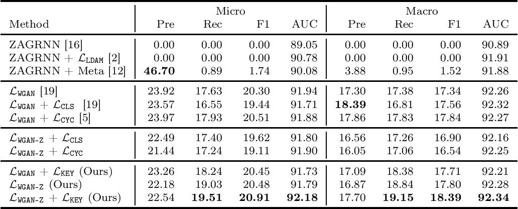 Figure 4 for Generalized Zero-shot ICD Coding