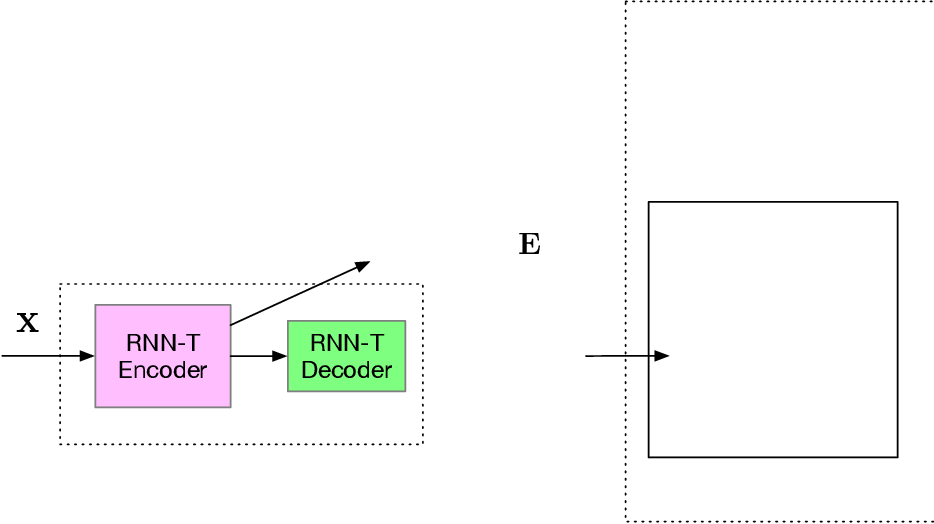 Figure 1 for Transformer Based Deliberation for Two-Pass Speech Recognition