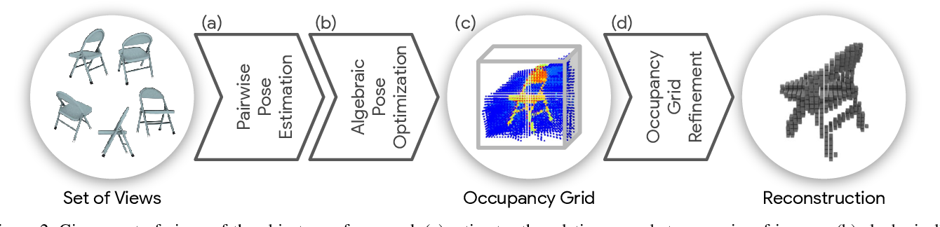 Figure 3 for A Divide et Impera Approach for 3D Shape Reconstruction from Multiple Views