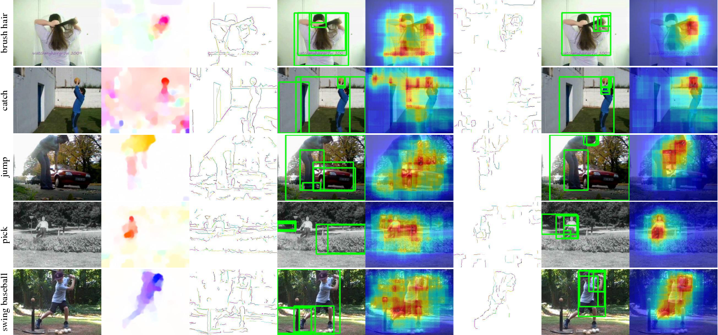 Figure 3 for Feature Sampling Strategies for Action Recognition