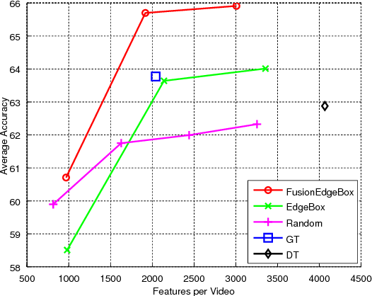 Figure 4 for Feature Sampling Strategies for Action Recognition