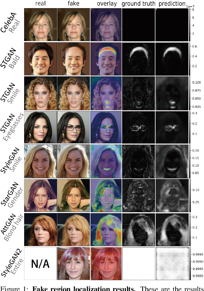 Figure 1 for FakeLocator: Robust Localization of GAN-Based Face Manipulations via Semantic Segmentation Networks with Bells and Whistles