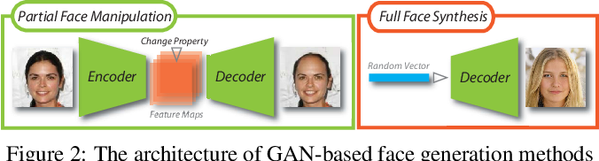 Figure 3 for FakeLocator: Robust Localization of GAN-Based Face Manipulations via Semantic Segmentation Networks with Bells and Whistles