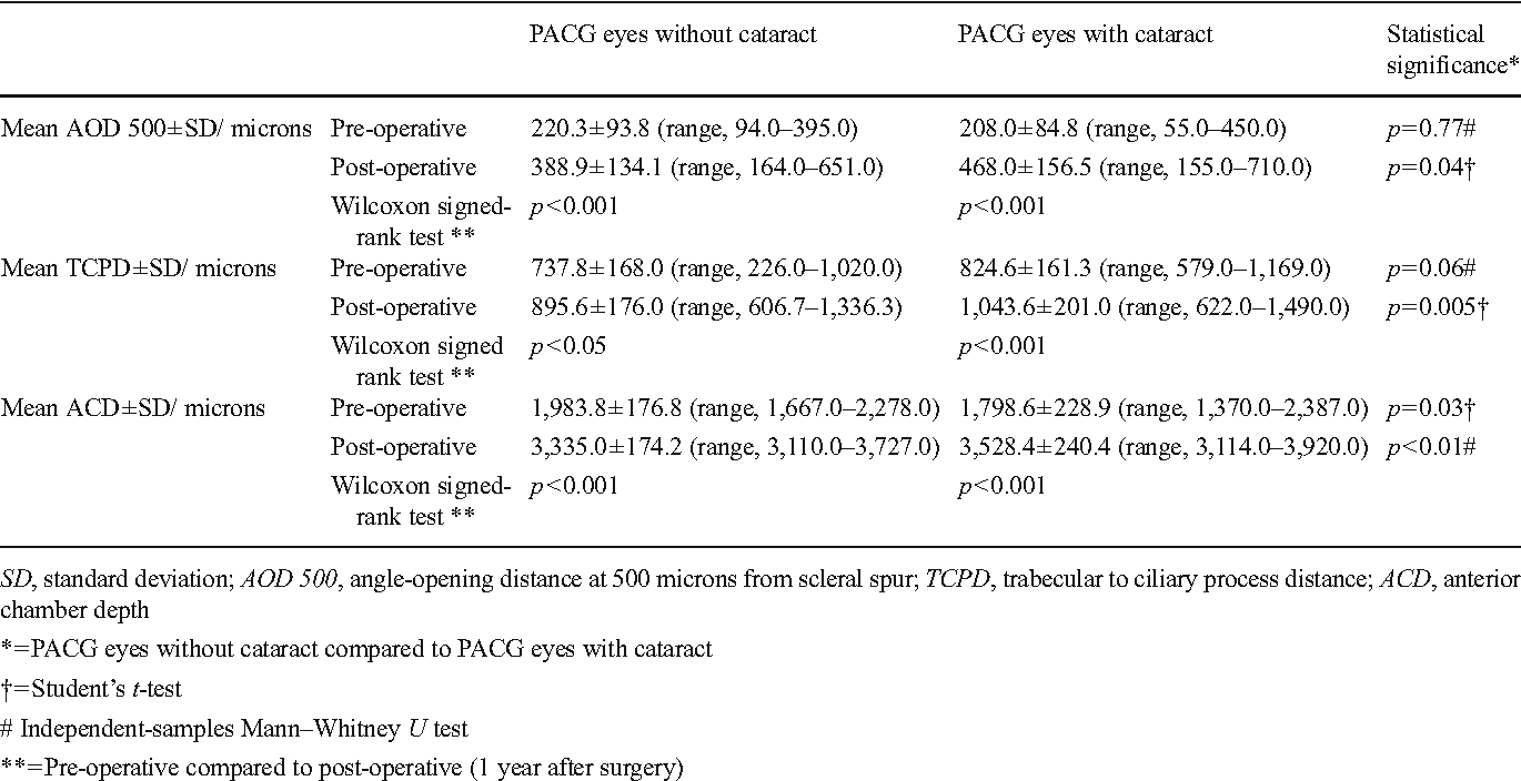 Anatomical effects of clear lens extraction by phacoemulsification ...