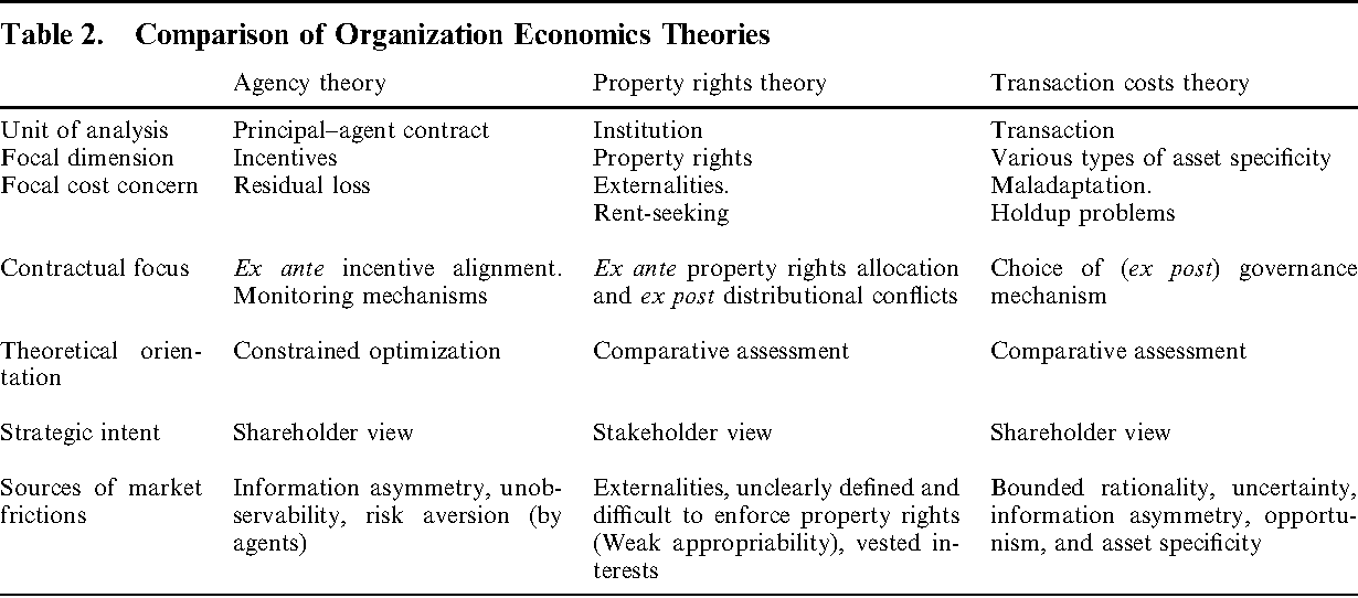 agency cost theory definition