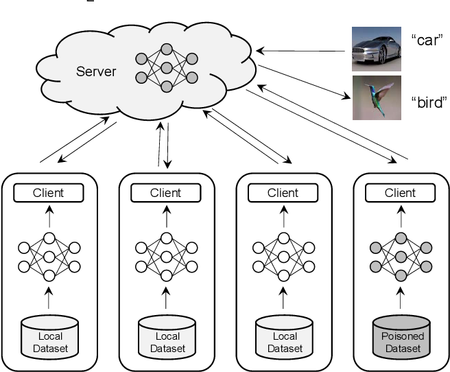 Figure 1 for Shielding Collaborative Learning: Mitigating Poisoning Attacks through Client-Side Detection