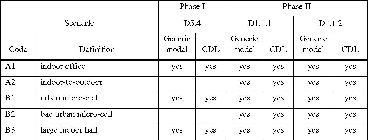 PDF] WINNER II Channel Models Part I Channel Models - Semantic Scholar