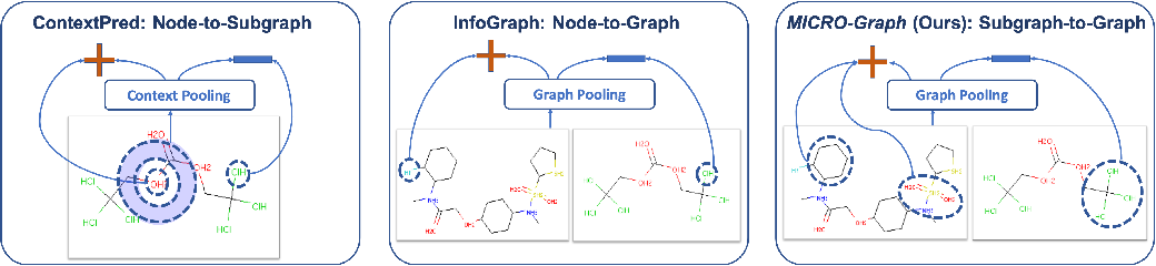 Figure 3 for Motif-Driven Contrastive Learning of Graph Representations