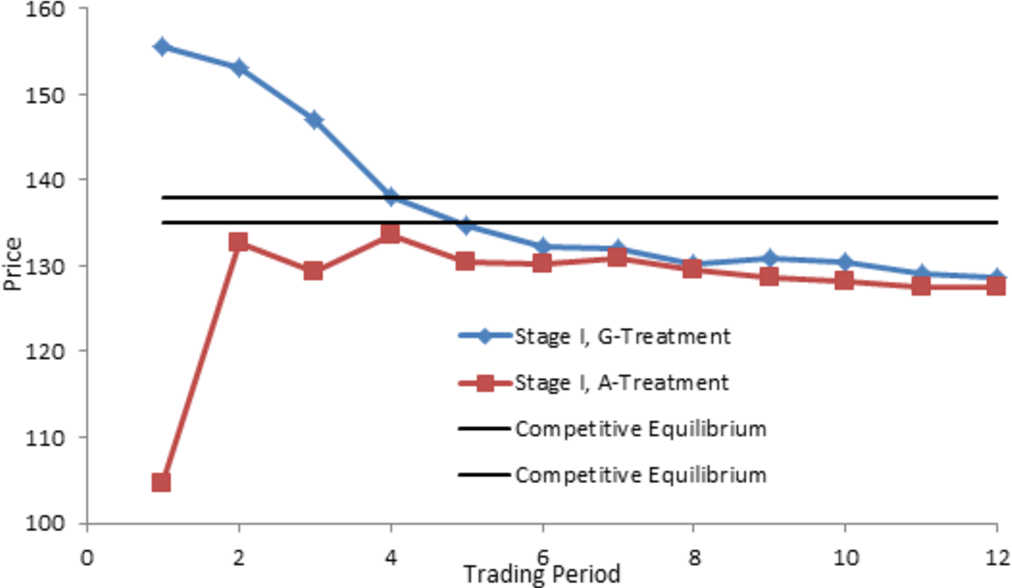 Dynamic efficiency in experimental emissions trading markets with figure 6 ccuart Gallery