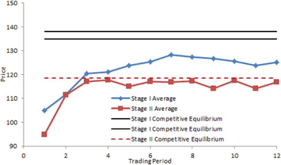 Dynamic efficiency in experimental emissions trading markets with figure 7 ccuart Gallery