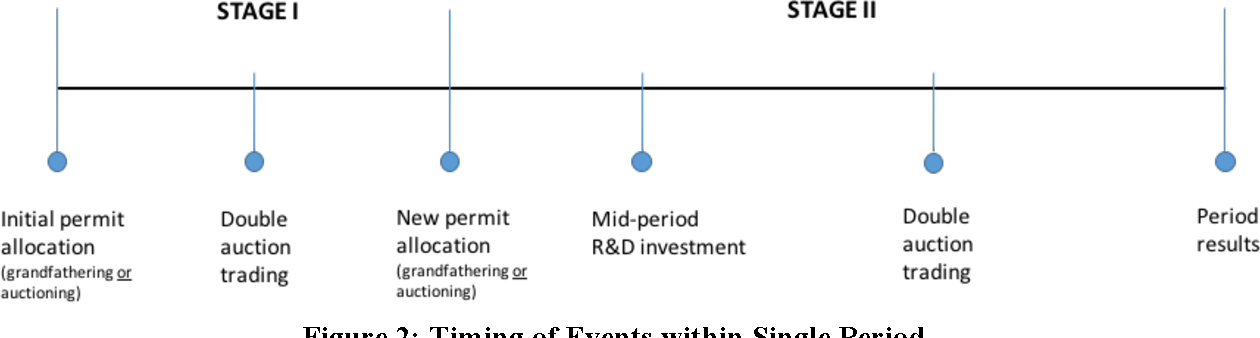 Dynamic efficiency in experimental emissions trading markets with figure 2 ccuart Gallery