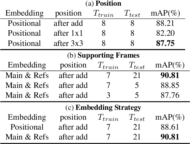 Figure 4 for Great Ape Detection in Challenging Jungle Camera Trap Footage via Attention-Based Spatial and Temporal Feature Blending
