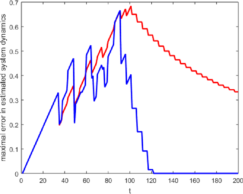Figure 3 for Learning and Planning for Time-Varying MDPs Using Maximum Likelihood Estimation