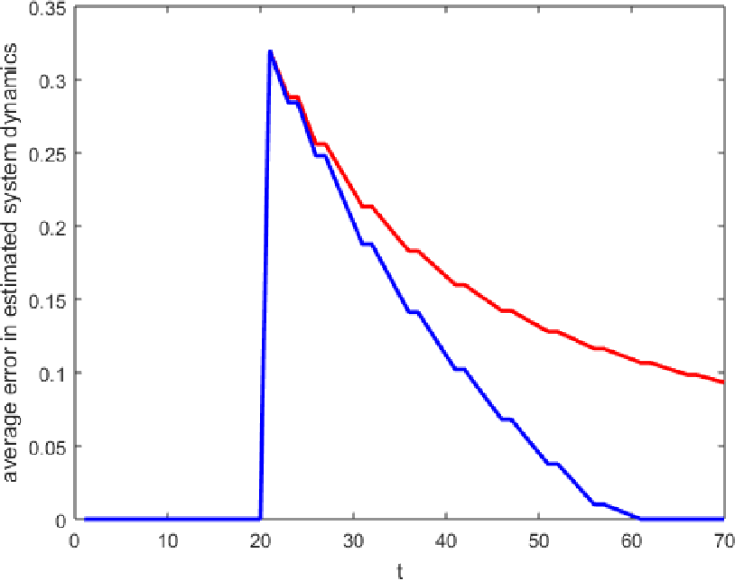 Figure 4 for Learning and Planning for Time-Varying MDPs Using Maximum Likelihood Estimation