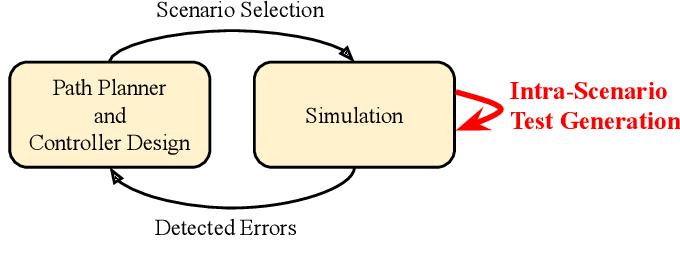 Figure 2 for Stress Testing Autonomous Racing Overtake Maneuvers with RRT