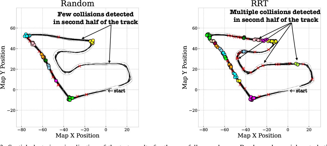 Figure 3 for Stress Testing Autonomous Racing Overtake Maneuvers with RRT