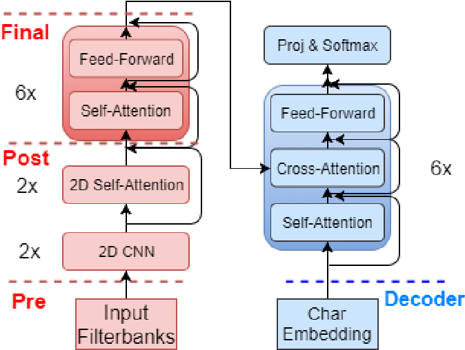 Figure 1 for One-To-Many Multilingual End-to-end Speech Translation