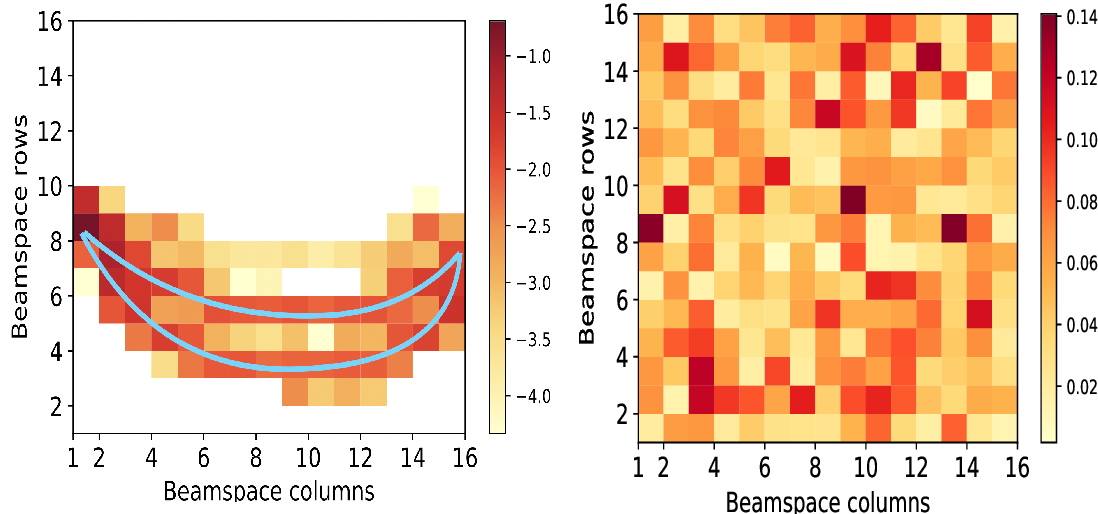 Figure 3 for Deep Learning-based Compressive Beam Alignment in mmWave Vehicular Systems