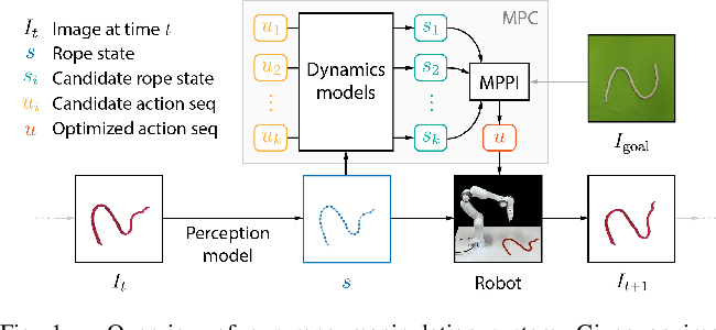 Figure 1 for Self-Supervised Learning of State Estimation for Manipulating Deformable Linear Objects