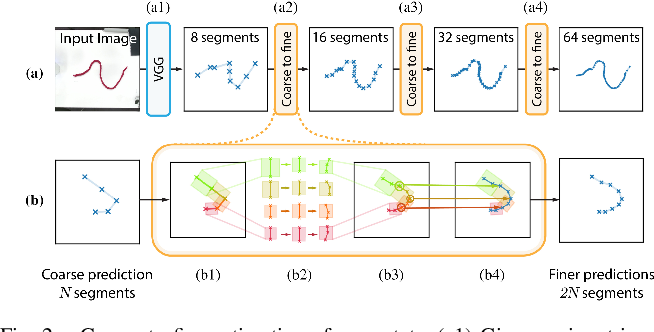 Figure 2 for Self-Supervised Learning of State Estimation for Manipulating Deformable Linear Objects