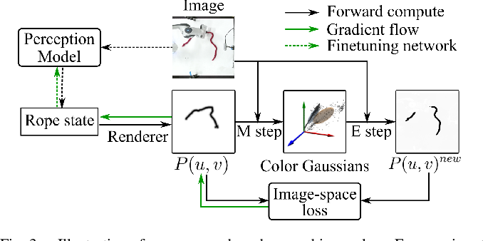 Figure 3 for Self-Supervised Learning of State Estimation for Manipulating Deformable Linear Objects