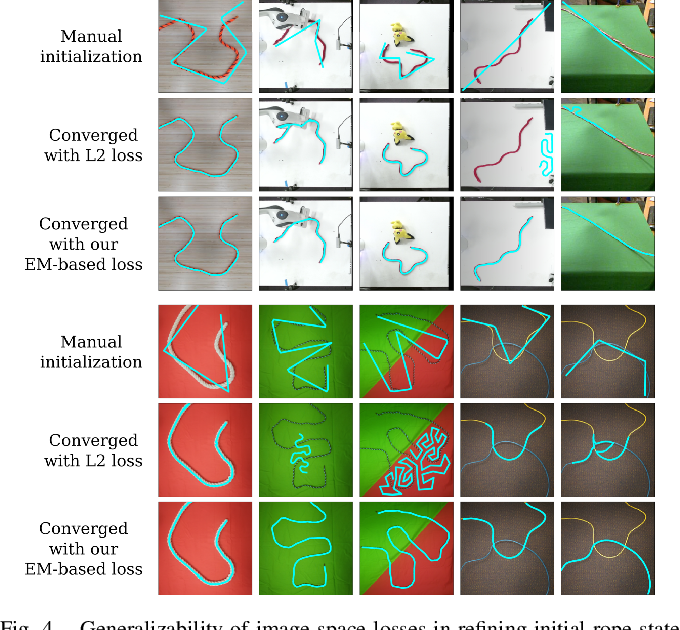 Figure 4 for Self-Supervised Learning of State Estimation for Manipulating Deformable Linear Objects