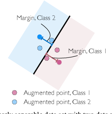 Figure 1 for Does Data Augmentation Lead to Positive Margin?