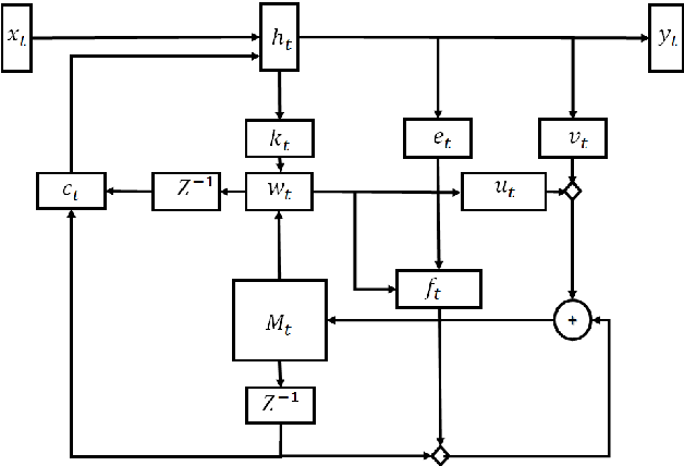 Figure 2 for Recurrent Neural Networks with External Memory for Language Understanding