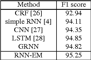 Figure 3 for Recurrent Neural Networks with External Memory for Language Understanding
