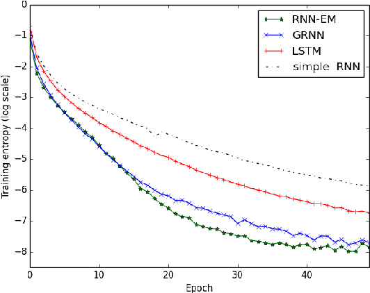 Figure 4 for Recurrent Neural Networks with External Memory for Language Understanding