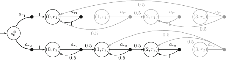 Figure 3 for Shepherding Hordes of Markov Chains