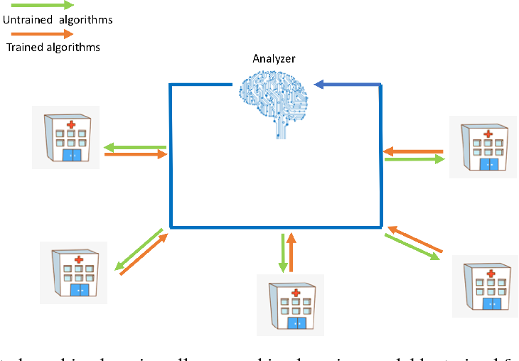 Figure 1 for FADL:Federated-Autonomous Deep Learning for Distributed Electronic Health Record