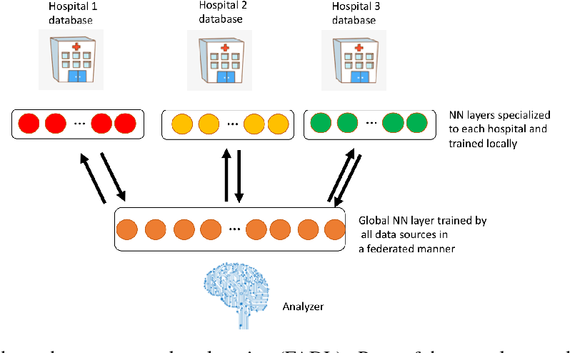 Figure 3 for FADL:Federated-Autonomous Deep Learning for Distributed Electronic Health Record