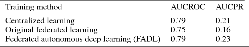 Figure 4 for FADL:Federated-Autonomous Deep Learning for Distributed Electronic Health Record