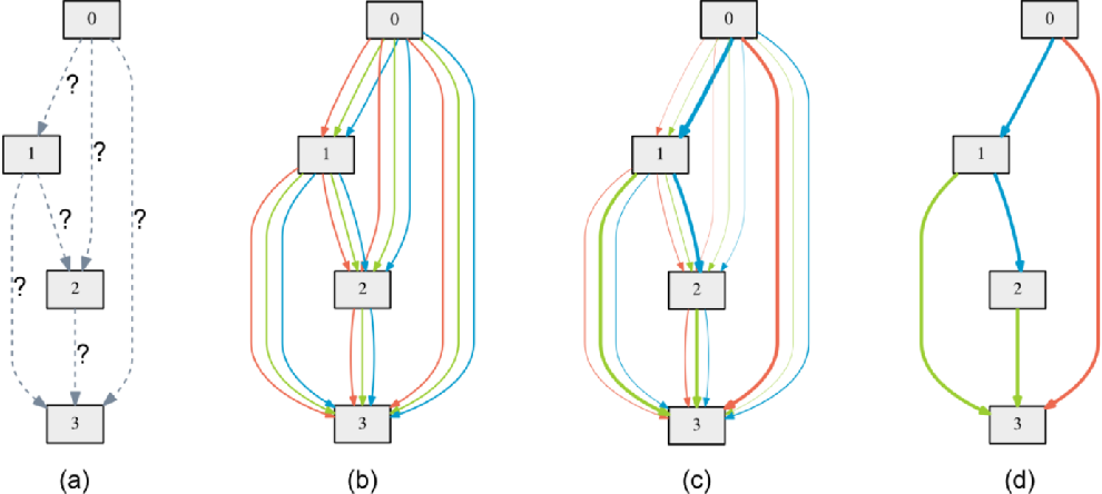 Figure 1 for MS-RANAS: Multi-Scale Resource-Aware Neural Architecture Search